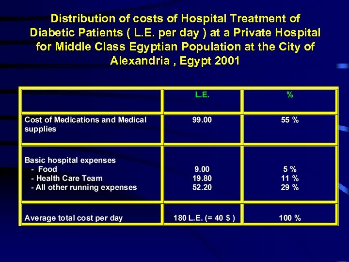 Distribution of costs of Hospital Treatment of Diabetic Patients ( L. E. per day