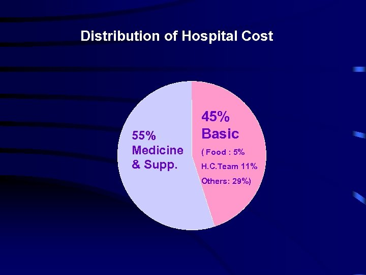 Distribution of Hospital Cost 55% Medicine & Supp. 45% Basic ( Food : 5%