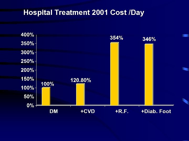 Hospital Treatment 2001 Cost /Day