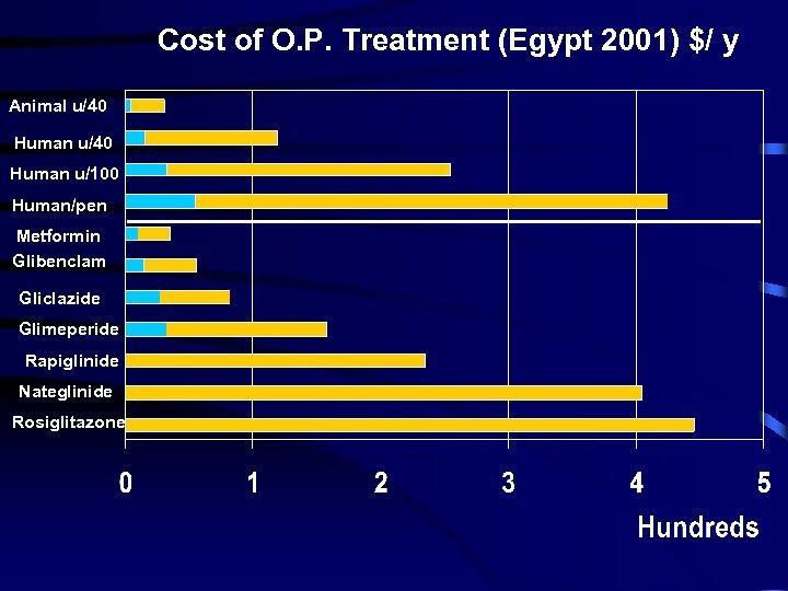 Cost of O. P. Treatment (Egypt 2001) $/ y Animal u/40 Human u/100 Human/pen