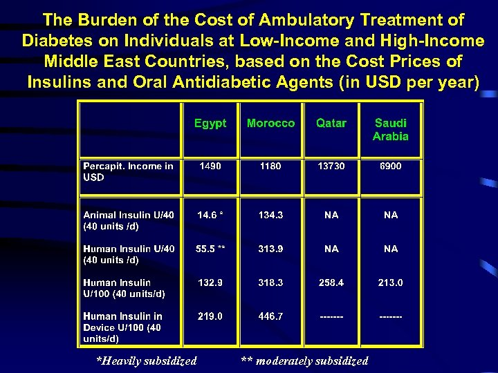 The Burden of the Cost of Ambulatory Treatment of Diabetes on Individuals at Low-Income