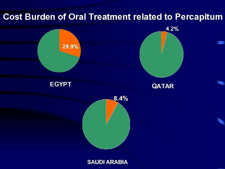 Cost Burden of Oral Treatment related to Percapitum 4. 2% 29. 9% EGYPT QATAR