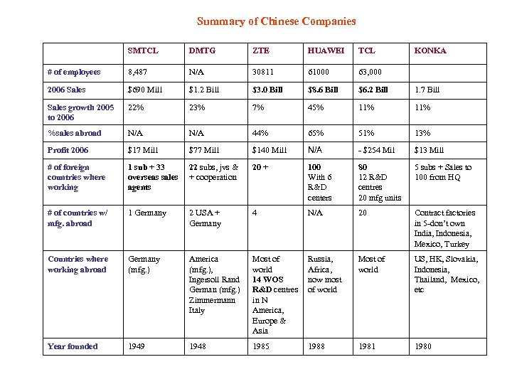 Summary of Chinese Companies SMTCL DMTG ZTE HUAWEI TCL KONKA # of employees 8,