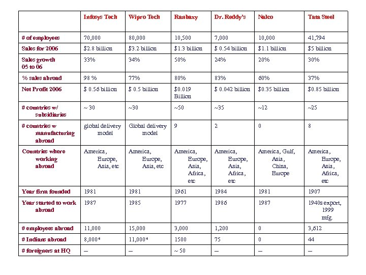 Infosys Tech Wipro Tech Ranbaxy Dr. Reddy's Nalco Tata Steel # of employees 70,