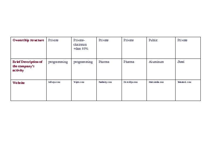 Ownership structure Privatechairman +fam 80% Private Public Private Brief Description of the company's activity