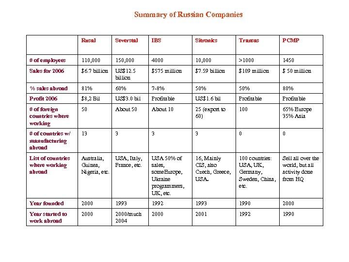 Summary of Russian Companies Rusal Severstal IBS Sitronics Transas PCMP # of employees 110,