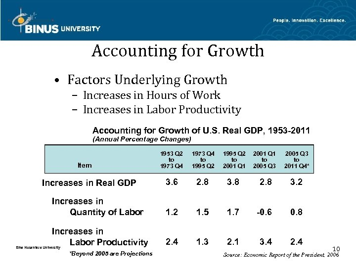 Accounting for Growth • Factors Underlying Growth – Increases in Hours of Work –