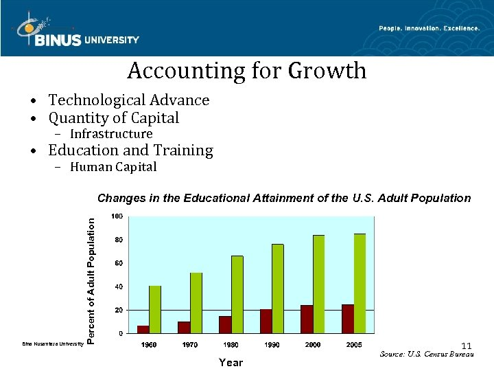 Accounting for Growth • Technological Advance • Quantity of Capital – Infrastructure • Education