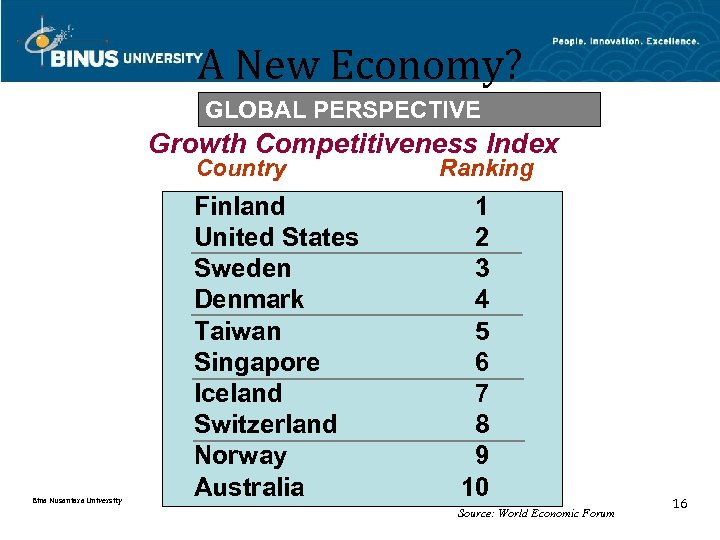 A New Economy? GLOBAL PERSPECTIVE Growth Competitiveness Index Country Bina Nusantara University Finland United