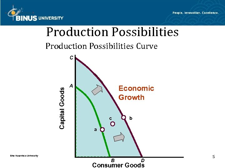Production Possibilities Curve Capital Goods C A Economic Growth c b a Bina Nusantara