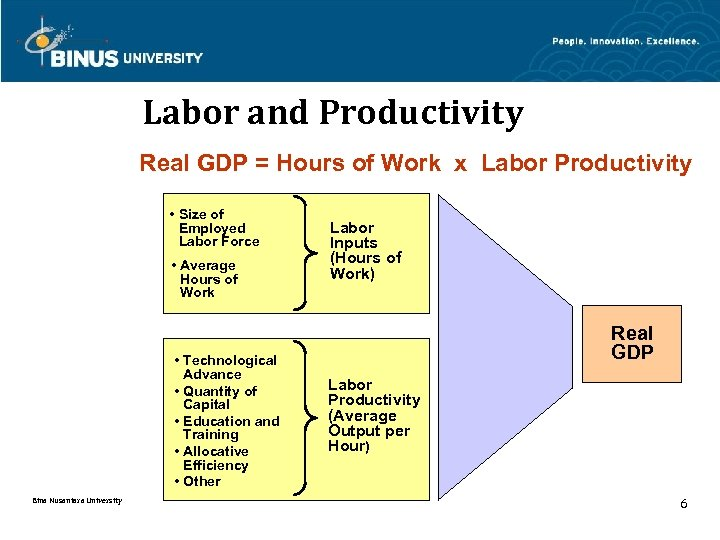 Labor and Productivity Real GDP = Hours of Work x Labor Productivity • Size