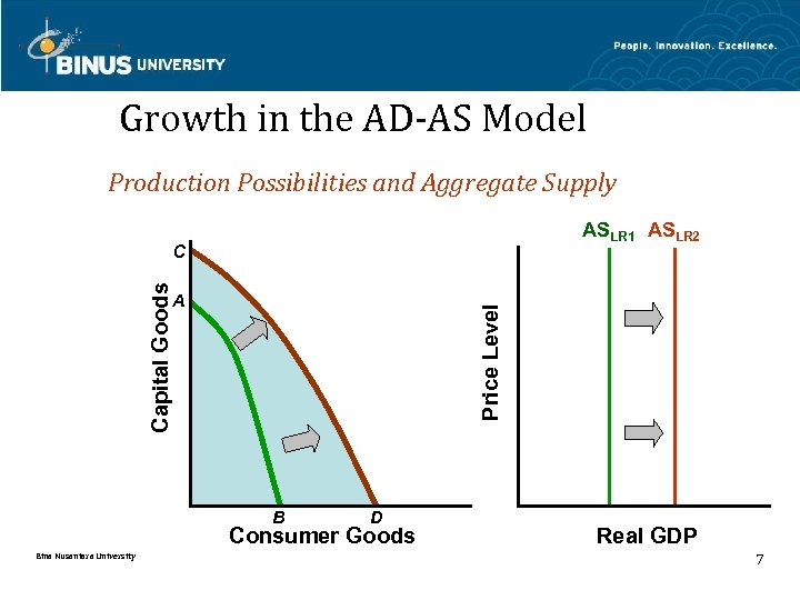 Growth in the AD-AS Model Production Possibilities and Aggregate Supply ASLR 1 ASLR 2