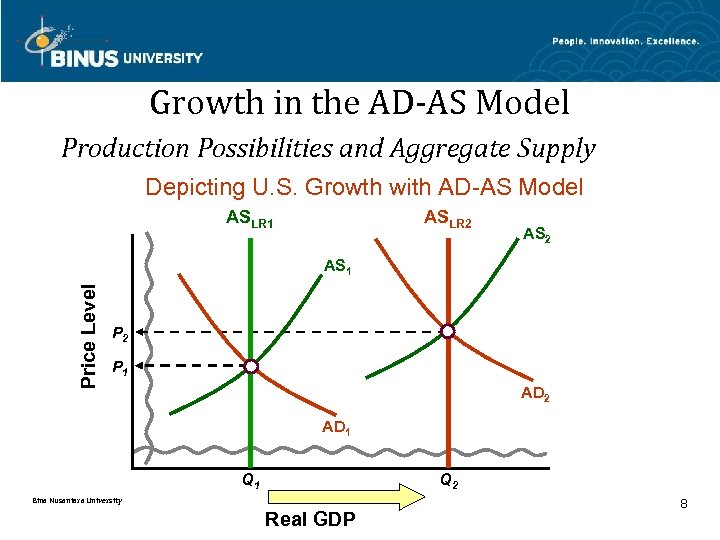 Growth in the AD-AS Model Production Possibilities and Aggregate Supply Depicting U. S. Growth