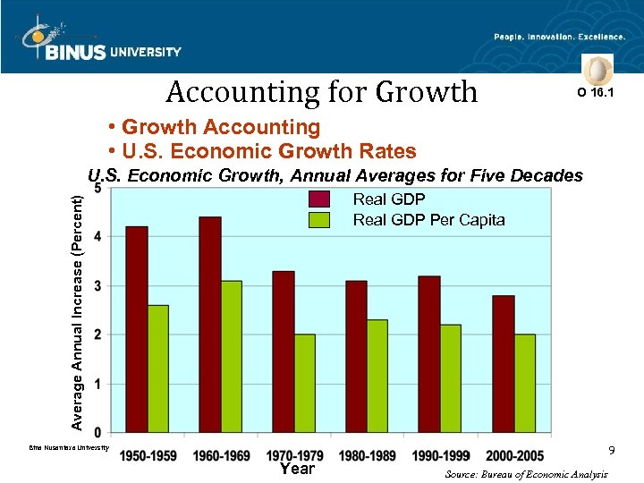 Accounting for Growth O 16. 1 • Growth Accounting • U. S. Economic Growth