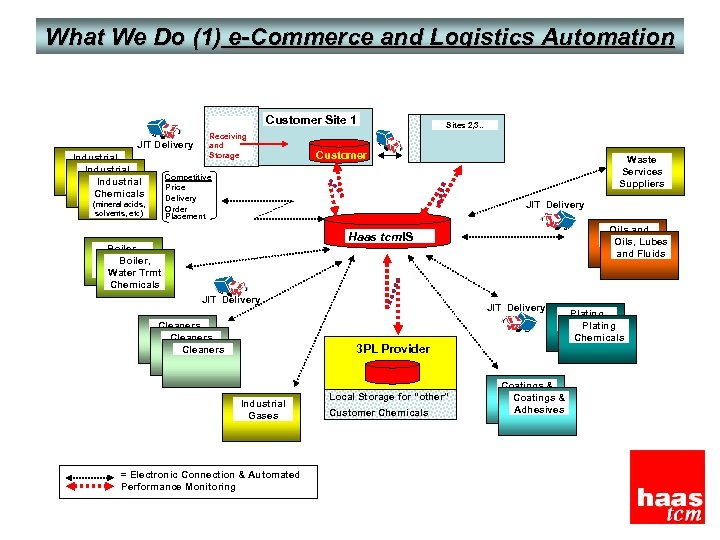 What We Do (1) e-Commerce and Logistics Automation Customer Site 1 JIT Delivery Industrial