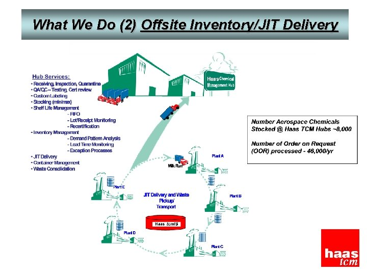 What We Do (2) Offsite Inventory/JIT Delivery