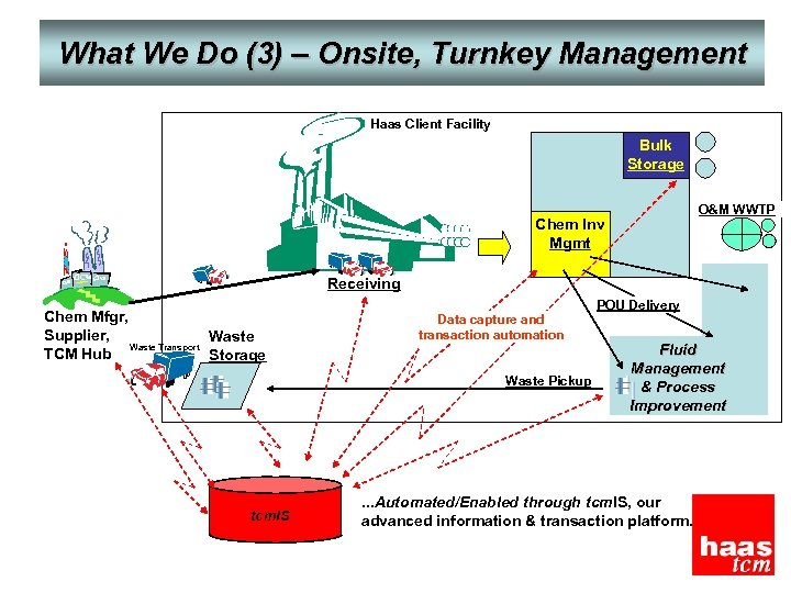 What We Do (3) – Onsite, Turnkey Management Haas Client Facility Bulk Storage O&M
