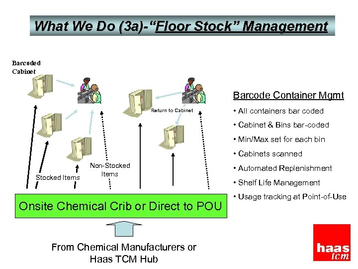 "What We Do (3 a)-""Floor Stock"" Management Barcoded Cabinet Barcode Container Mgmt Return to"
