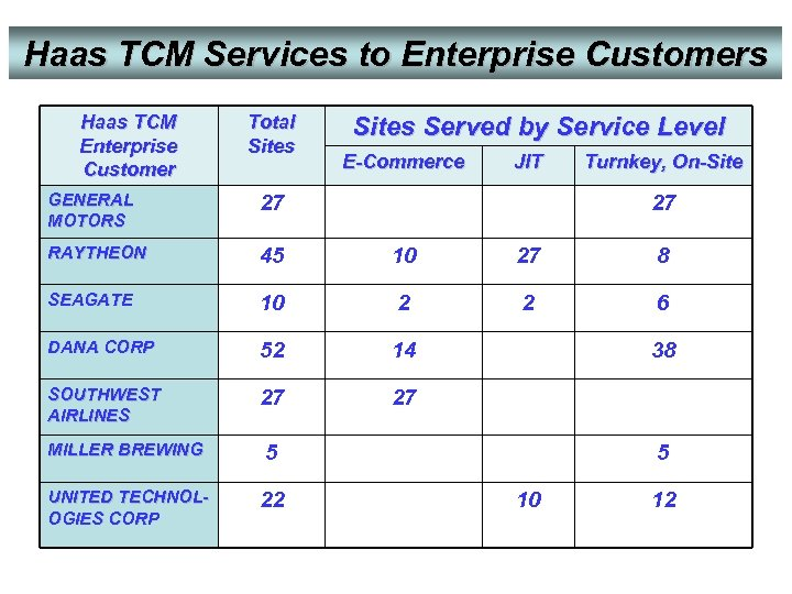 Haas TCM Services to Enterprise Customers Haas TCM Enterprise Customer Total Sites Served by