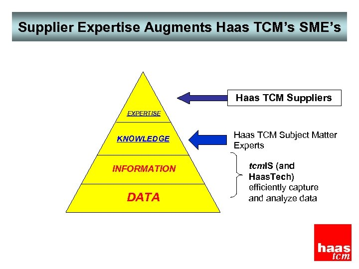Supplier Expertise Augments Haas TCM's SME's Haas TCM Suppliers EXPERTISE KNOWLEDGE INFORMATION DATA Haas