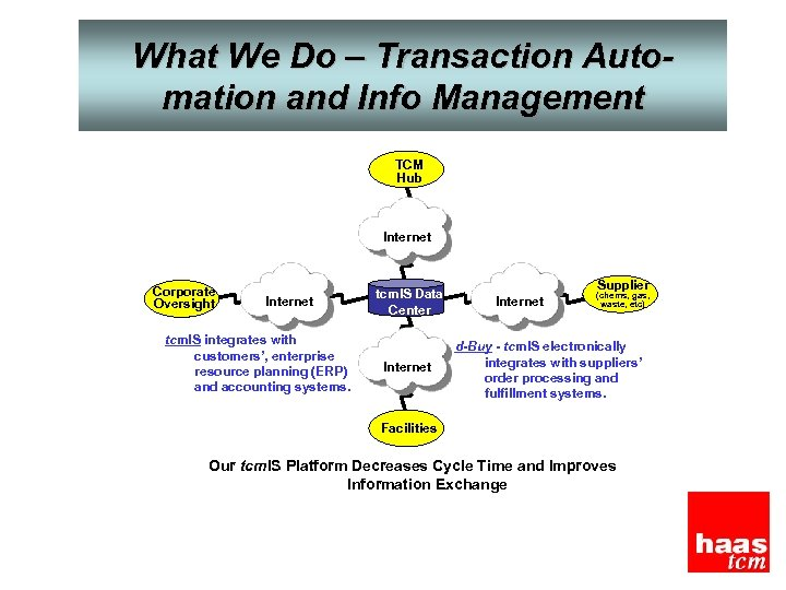 What We Do – Transaction Automation and Info Management TCM Hub Internet Corporate Oversight