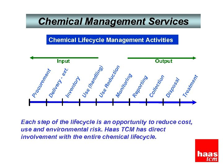 Chemical Management Services Chemical Lifecycle Management Activities Each step of the lifecycle is an