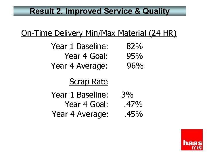 Result 2. Improved Service & Quality On-Time Delivery Min/Max Material (24 HR) Year 1
