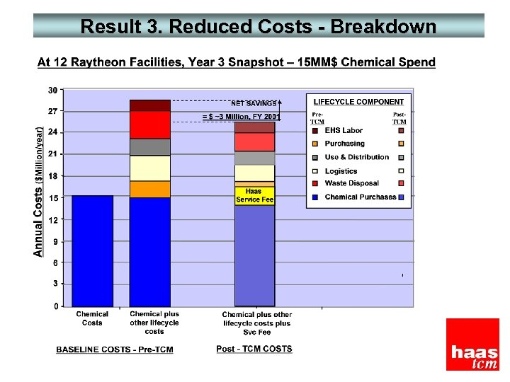 Result 3. Reduced Costs - Breakdown