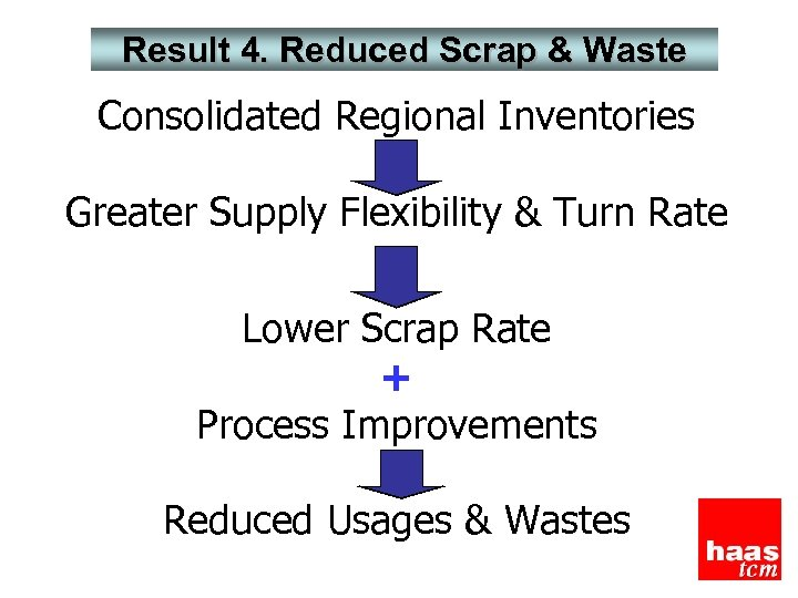 Result 4. Reduced Scrap & Waste Consolidated Regional Inventories Greater Supply Flexibility & Turn