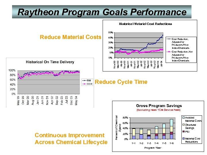 Raytheon Program Goals Performance Historical Material Cost Reductions Reduce Material Costs 50% 40% Cost