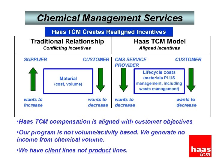 Chemical Management Services Haas TCM Creates Realigned Incentives • Haas TCM compensation is aligned