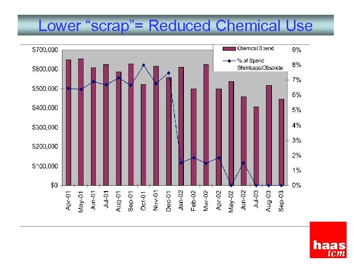 "Lower ""scrap""= Reduced Chemical Use"
