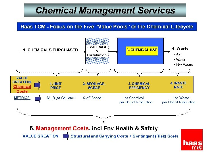 "Chemical Management Services Haas TCM - Focus on the Five ""Value Pools"" of the"