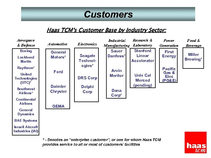 Customers Haas TCM's Customer Base by Industry Sector: Aerospace & Defense Boeing Lockheed Martin