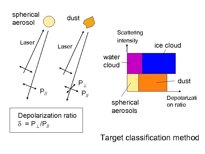 spherical aerosol dust Laser Scattering intensity Laser ice cloud water cloud P// Depolarization ratio