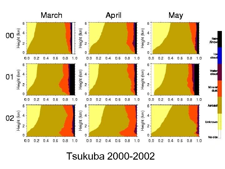 Tsukuba 2000 -2002