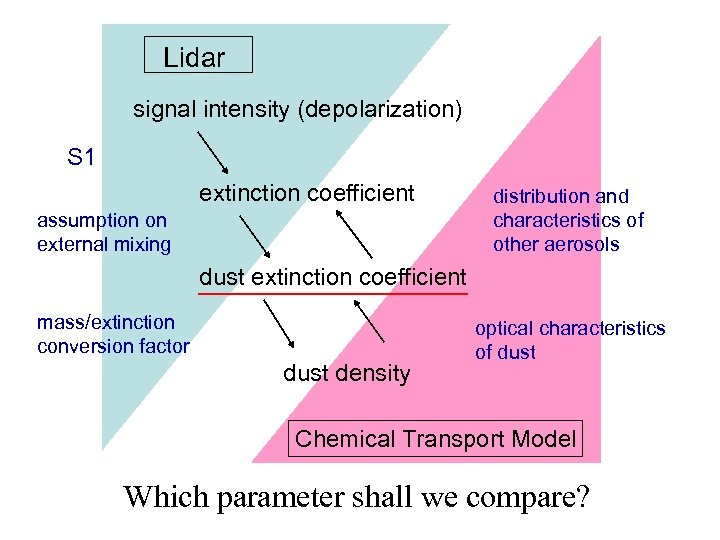 Lidar signal intensity (depolarization) S 1 extinction coefficient assumption on external mixing distribution and