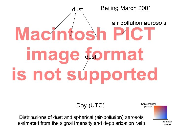 Beijing March 2001 dust air pollution aerosols dust Day (UTC) Distributions of dust and