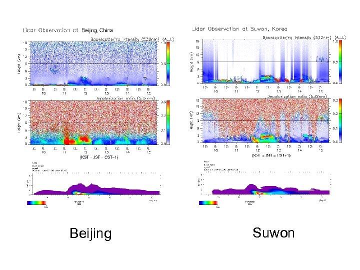 Lidar. CFORS 1 Beijing Suwon
