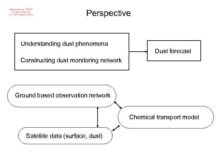 Perspective Understanding dust phenomena Dust forecast Constructing dust monitoring network Ground based observation network