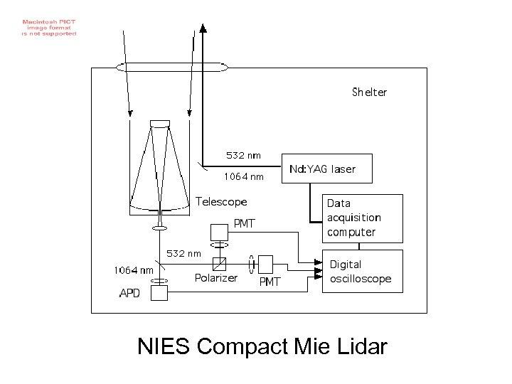 NIES Compact Mie Lidar