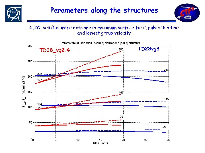 Parameters along the structures CLIC_vg 3/1 is more extreme in maximum surface field, pulsed