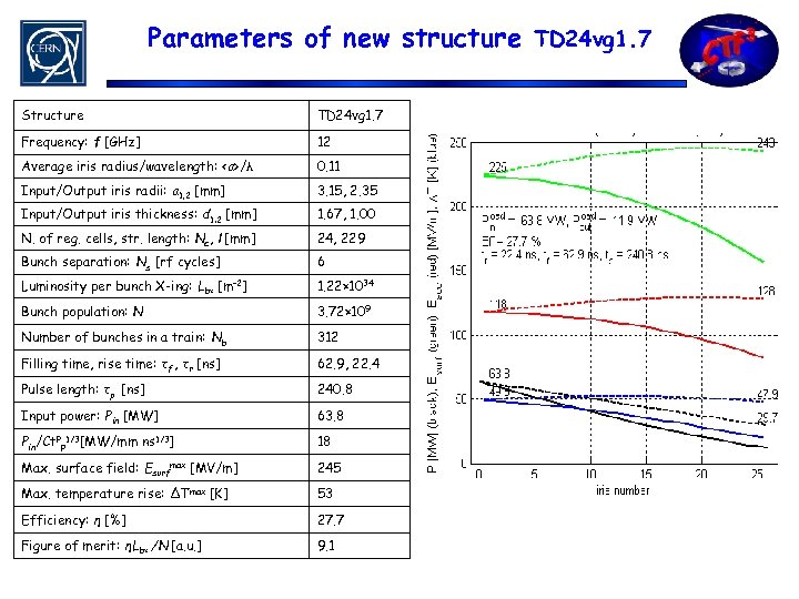 Parameters of new structure TD 24 vg 1. 7 Structure TD 24 vg 1.