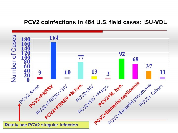 Number of Cases PCV 2 coinfections in 484 U. S. field cases: ISU-VDL 180