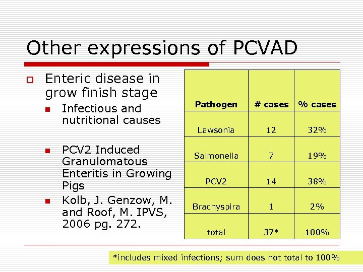 Other expressions of PCVAD o Enteric disease in grow finish stage n n n