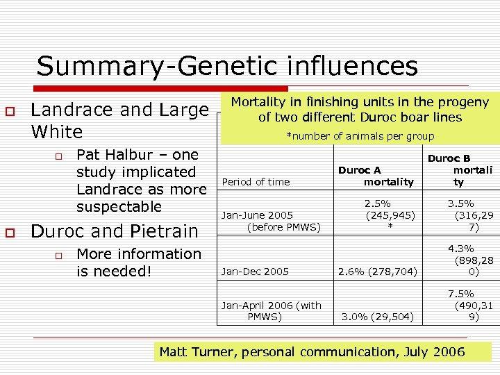 Summary-Genetic influences o Landrace and Large White o o Pat Halbur – one study