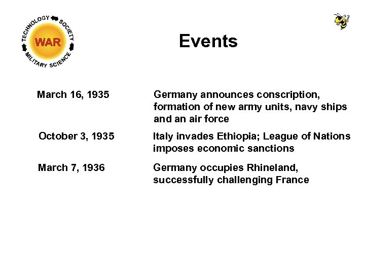 Events March 16, 1935 Germany announces conscription, formation of new army units, navy ships