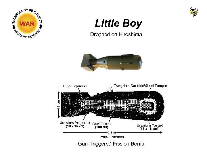 Little Boy Dropped on Hiroshima Gun-Triggered Fission Bomb
