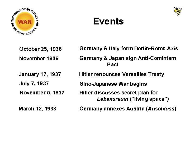 Events October 25, 1936 Germany & Italy form Berlin-Rome Axis November 1936 Germany &