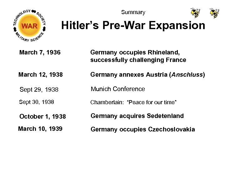 Summary Hitler's Pre-War Expansion March 7, 1936 Germany occupies Rhineland, successfully challenging France March
